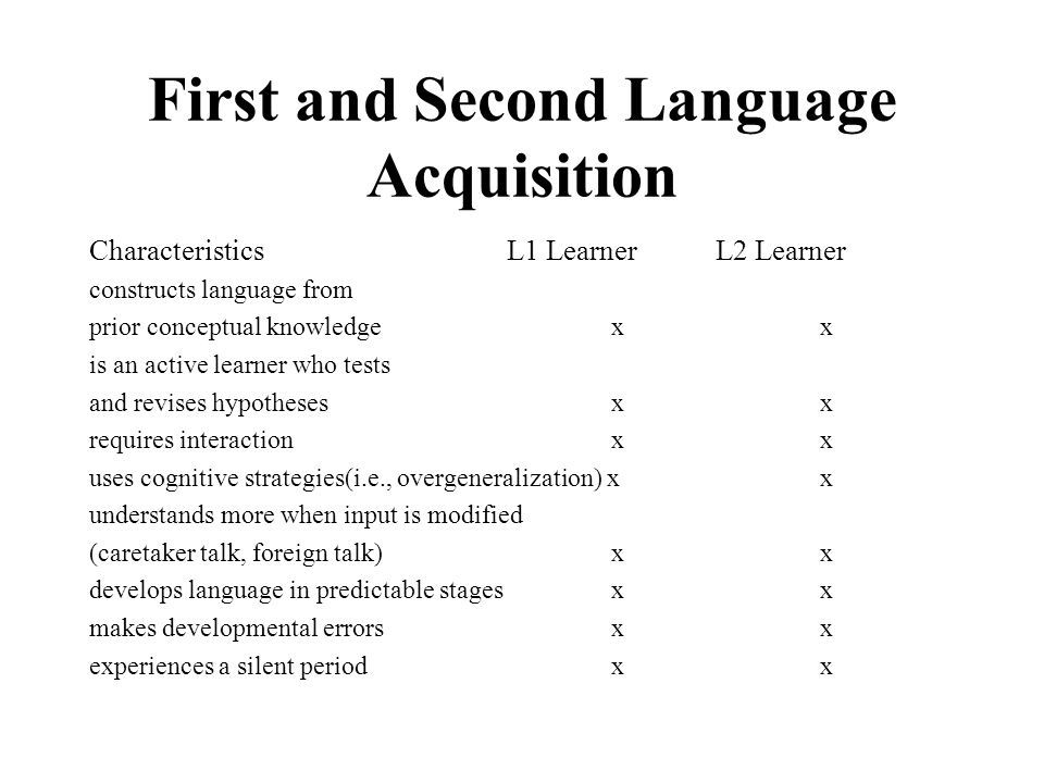 Spoken interaction in second language acquisition