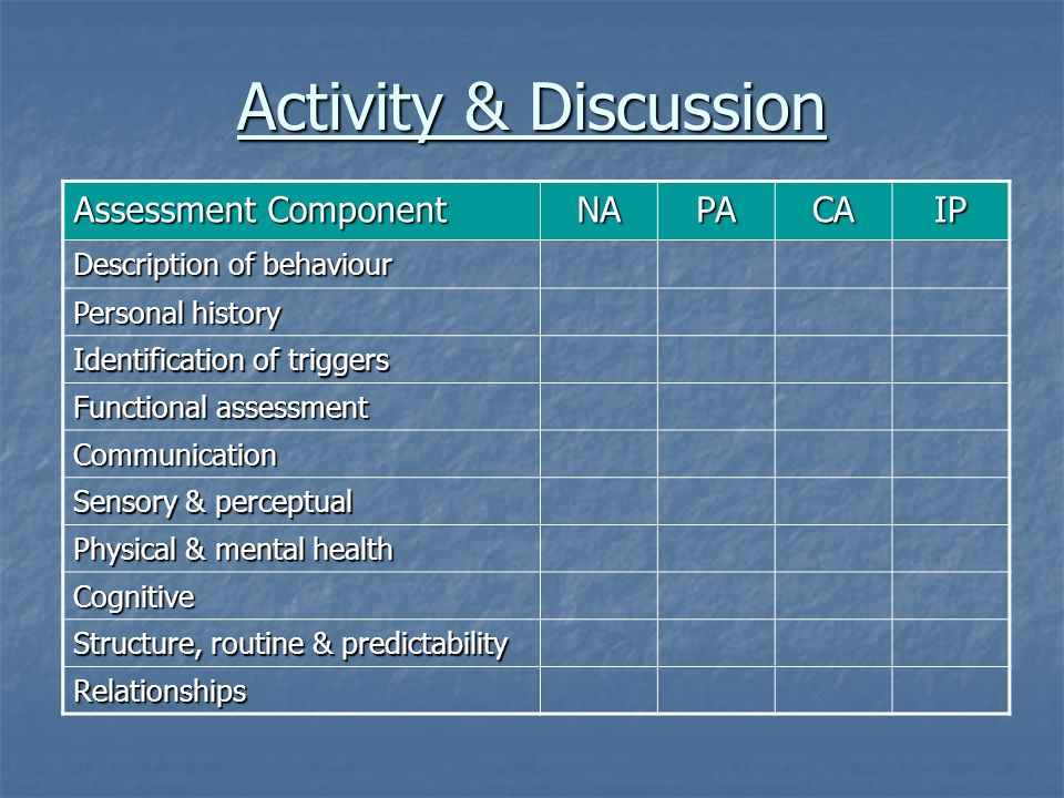 Activity & Discussion Assessment Component NA PA CA IP