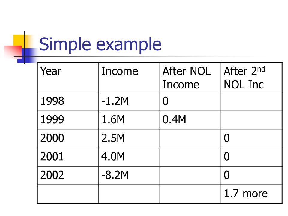 Simple example Year Income After NOL Income After 2nd NOL Inc 1998
