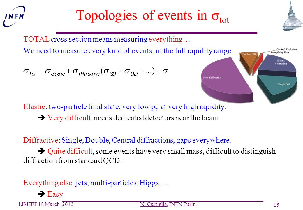 Topologies of events in stot