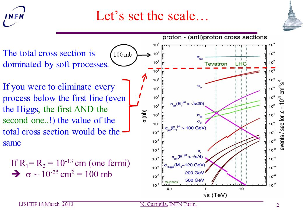 Let's set the scale… The total cross section is dominated by soft processes.