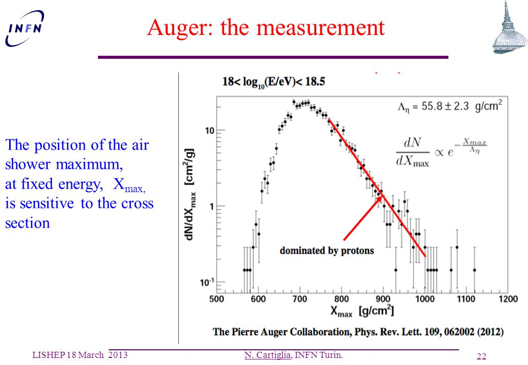 Auger: the measurement