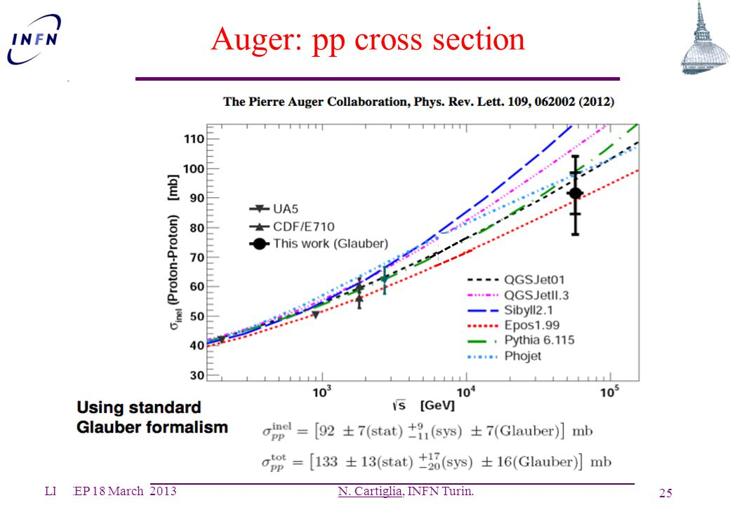 Auger: pp cross section