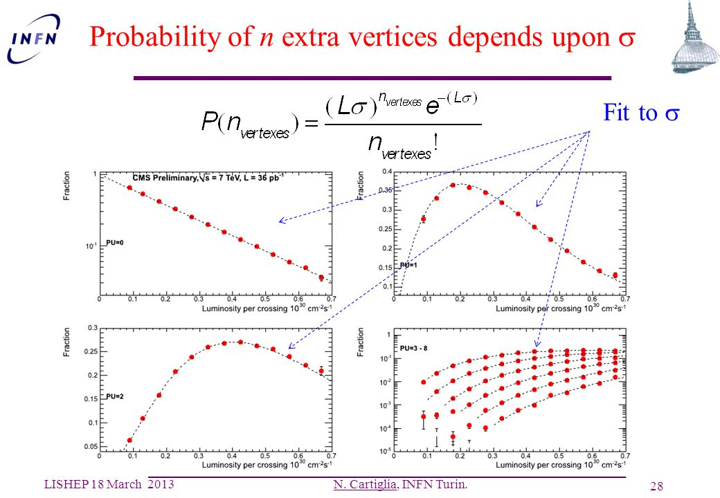 Probability of n extra vertices depends upon s