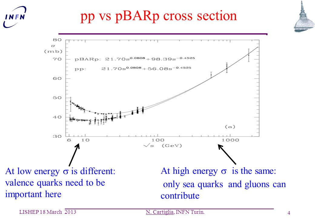 pp vs pBARp cross section