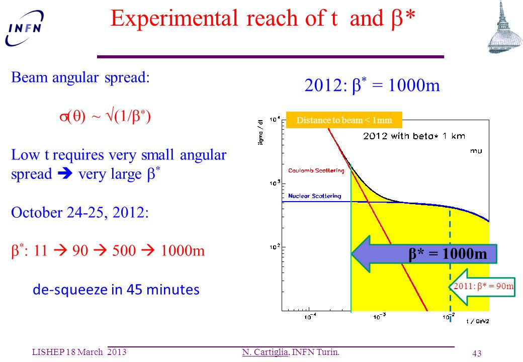 Experimental reach of t and b*