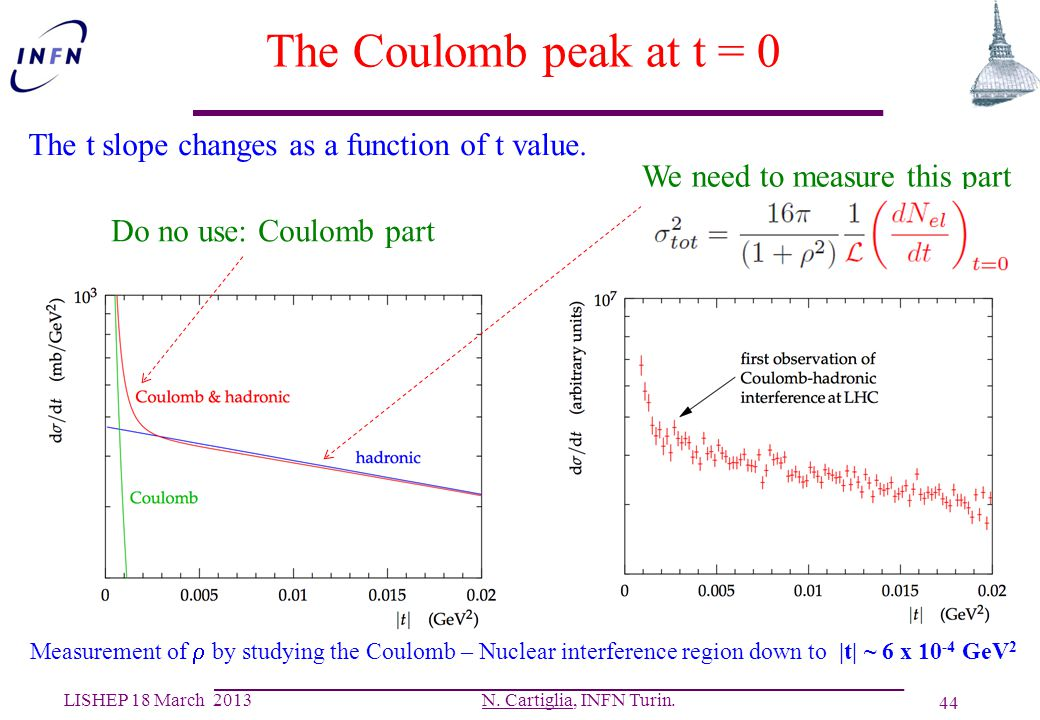 The Coulomb peak at t = 0 The t slope changes as a function of t value. We need to measure this part.