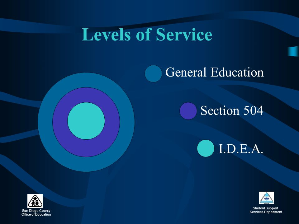 Levels of Service General Education Section 504 I.D.E.A.