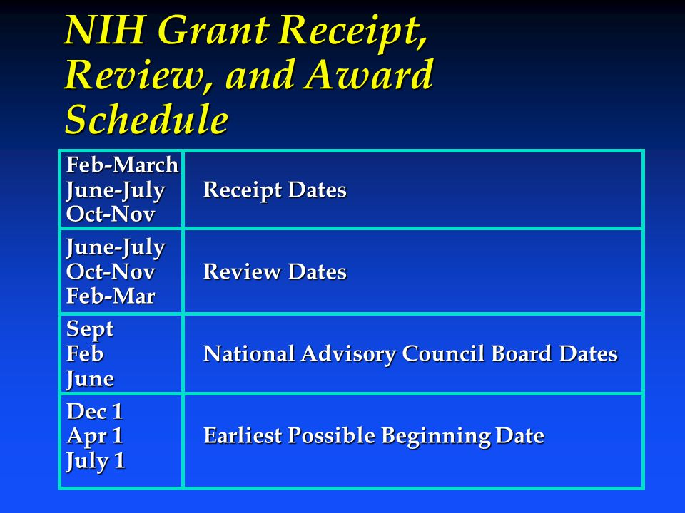 NIH Grant Receipt, Review, and Award Schedule