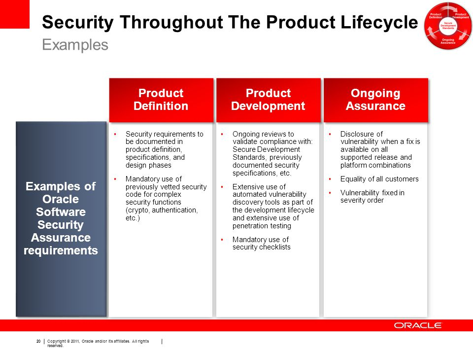 Security Throughout The Product Lifecycle