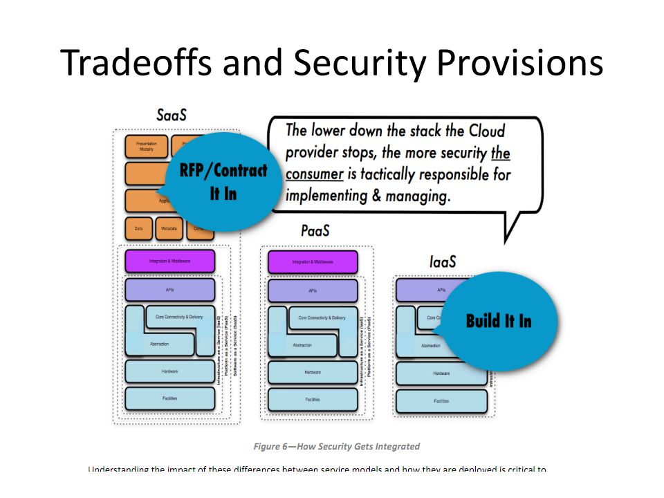 Tradeoffs and Security Provisions