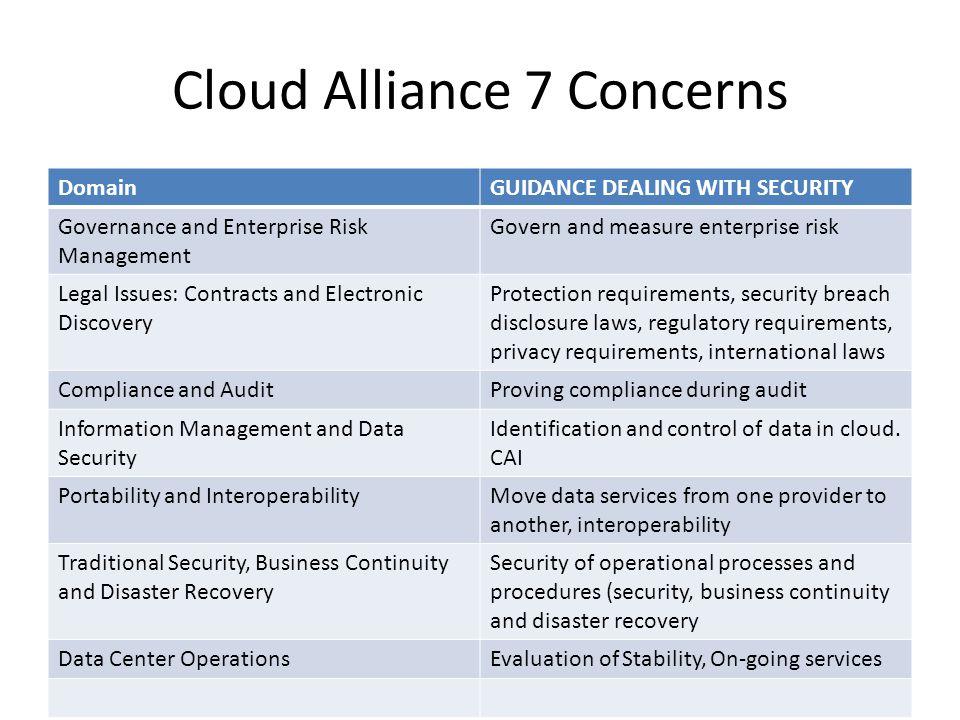Cloud Alliance 7 Concerns