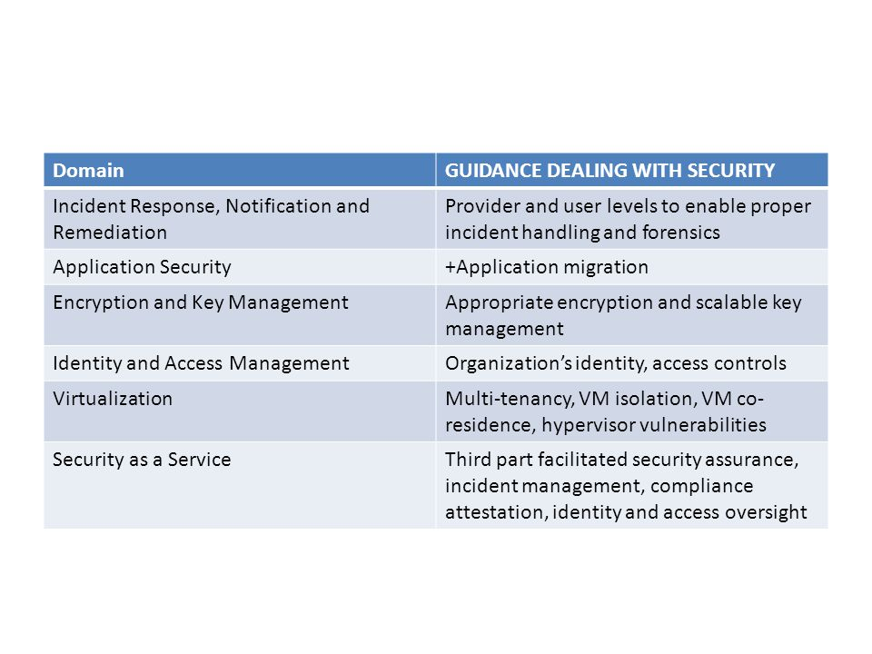 Domain GUIDANCE DEALING WITH SECURITY. Incident Response, Notification and Remediation.