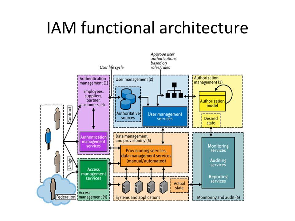 IAM functional architecture