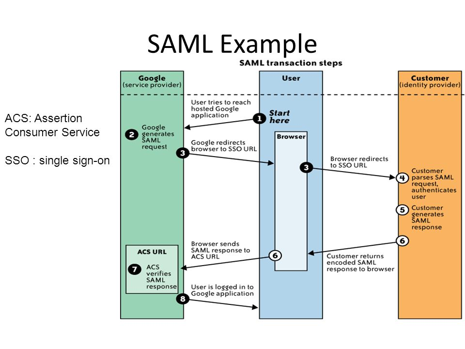 SAML Example ACS: Assertion Consumer Service SSO : single sign-on