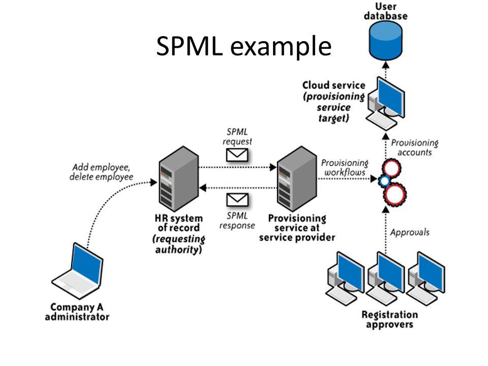 SPML example