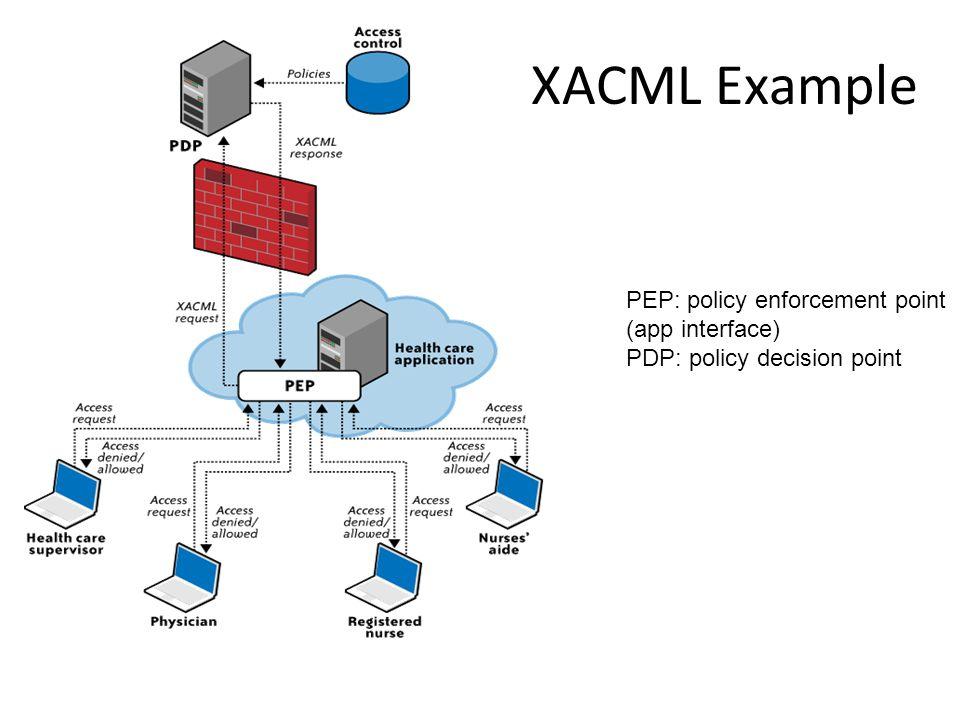 XACML Example PEP: policy enforcement point (app interface)