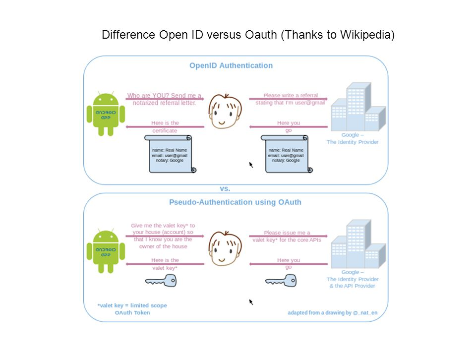Difference Open ID versus Oauth (Thanks to Wikipedia)