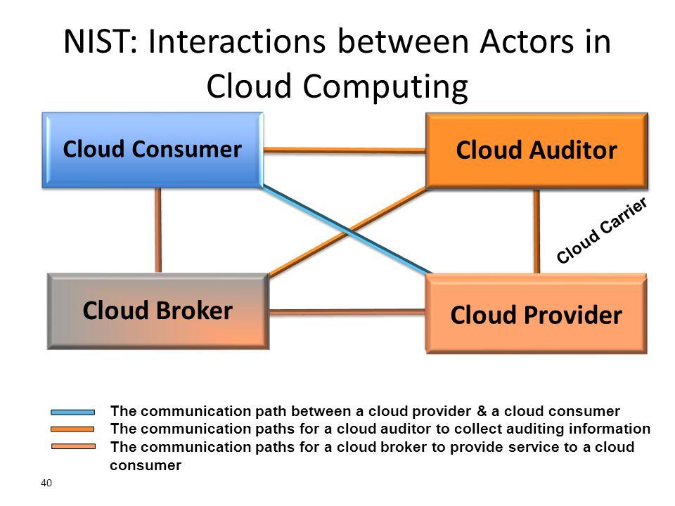 NIST: Interactions between Actors in Cloud Computing