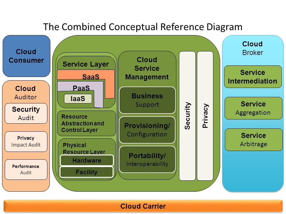 The Combined Conceptual Reference Diagram