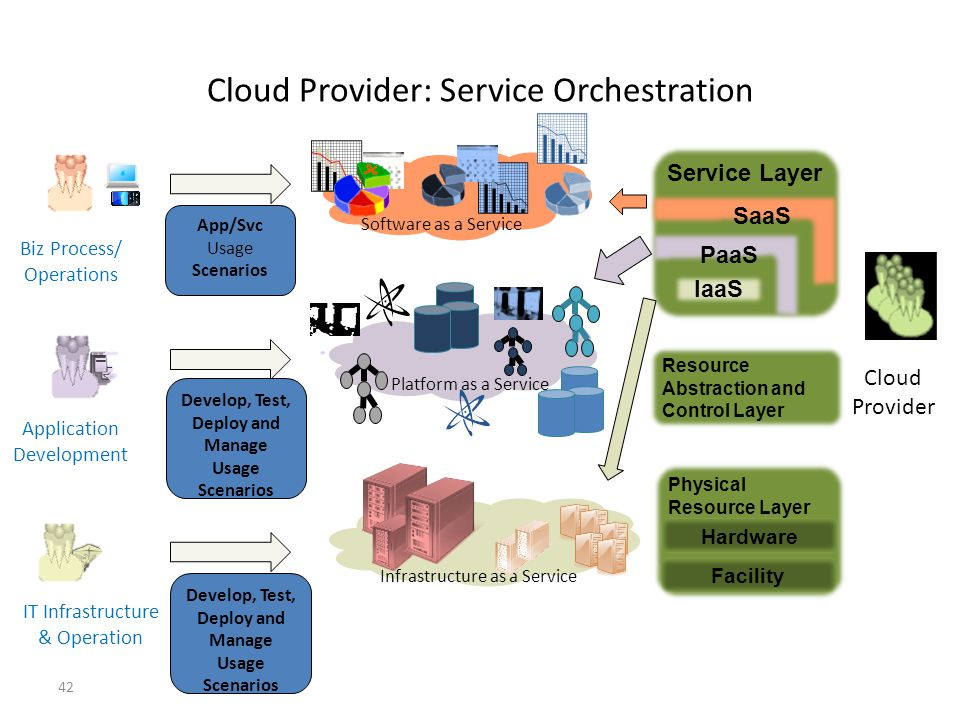 Cloud Provider: Service Orchestration