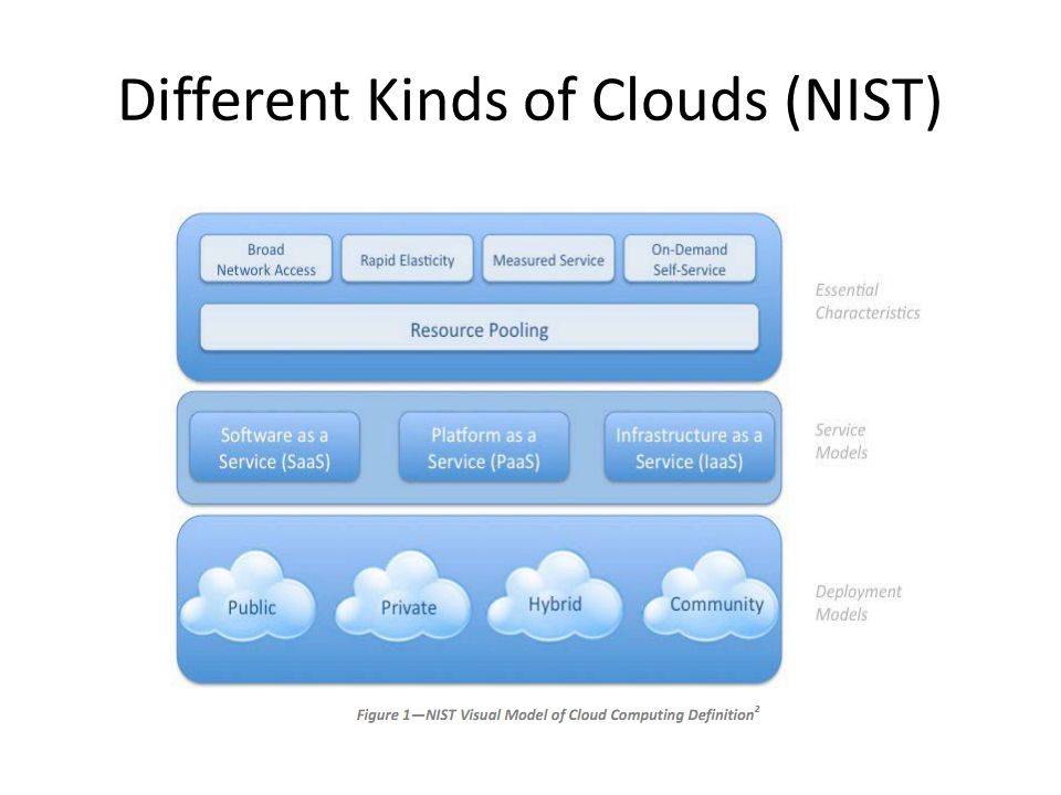 Different Kinds of Clouds (NIST)