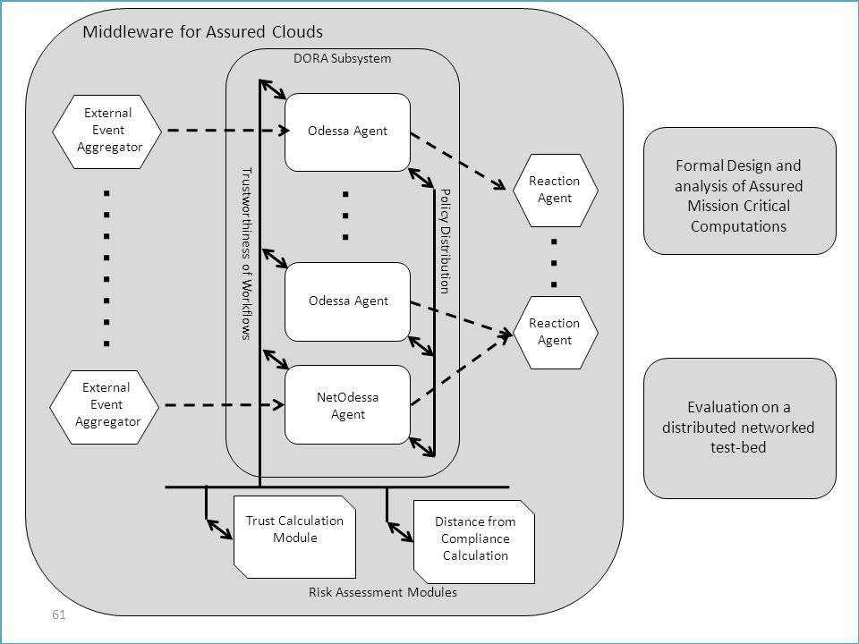 Middleware for Assured Clouds