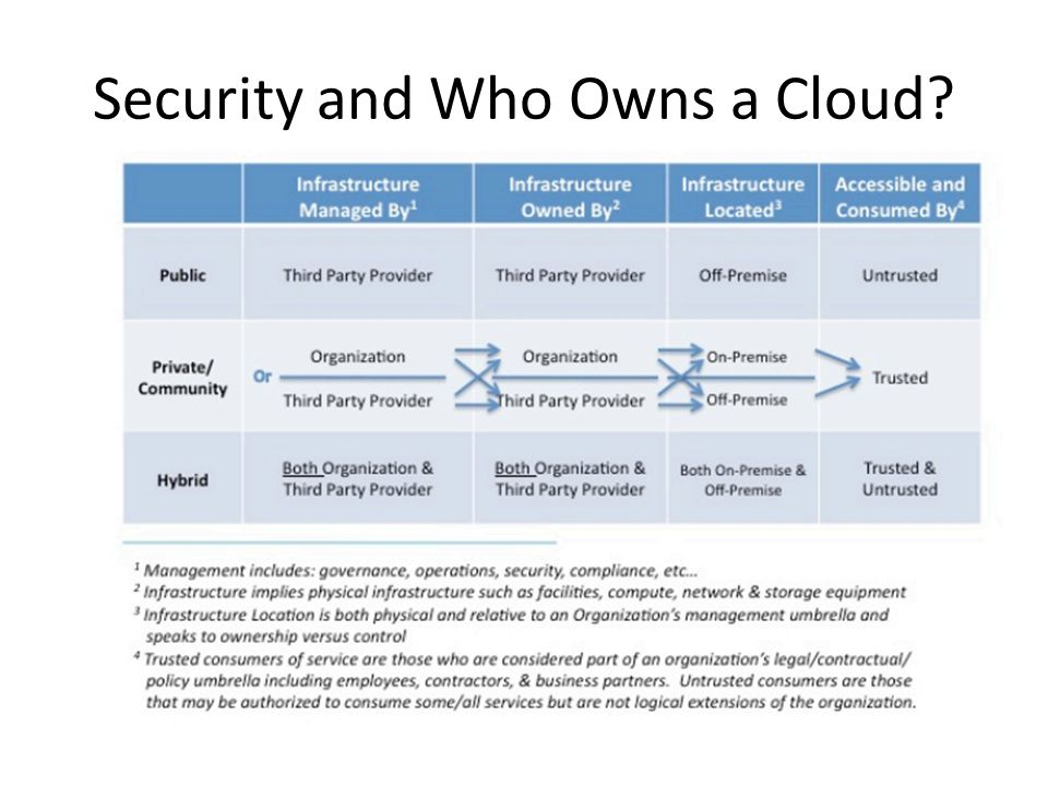 Security and Who Owns a Cloud