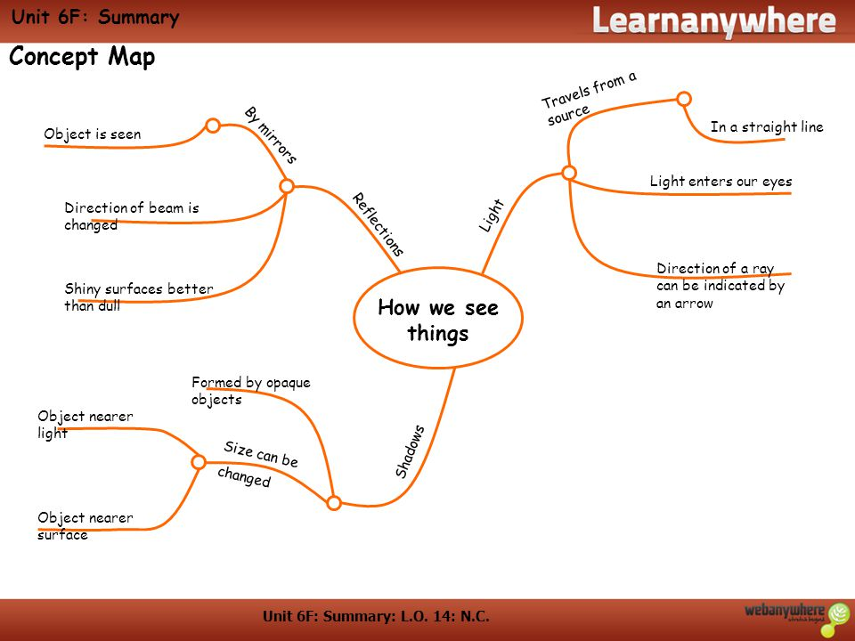 Concept Map How we see things Unit 6F: Summary Travels from a source