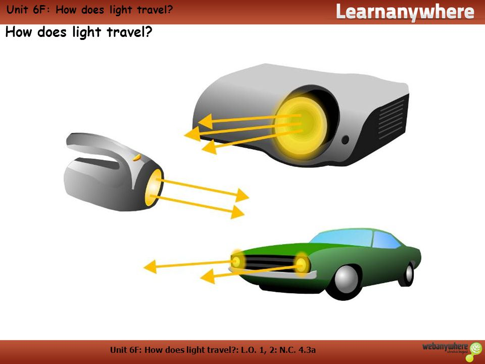 Unit 6F: How does light travel