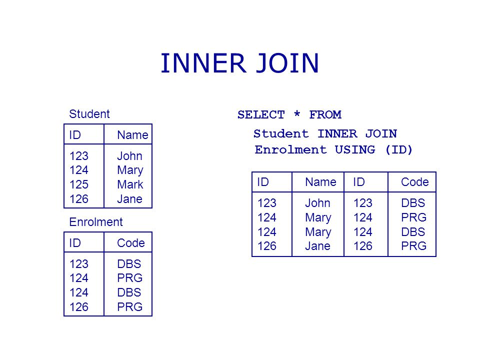 INNER JOIN SELECT * FROM Student INNER JOIN Enrolment USING (ID)