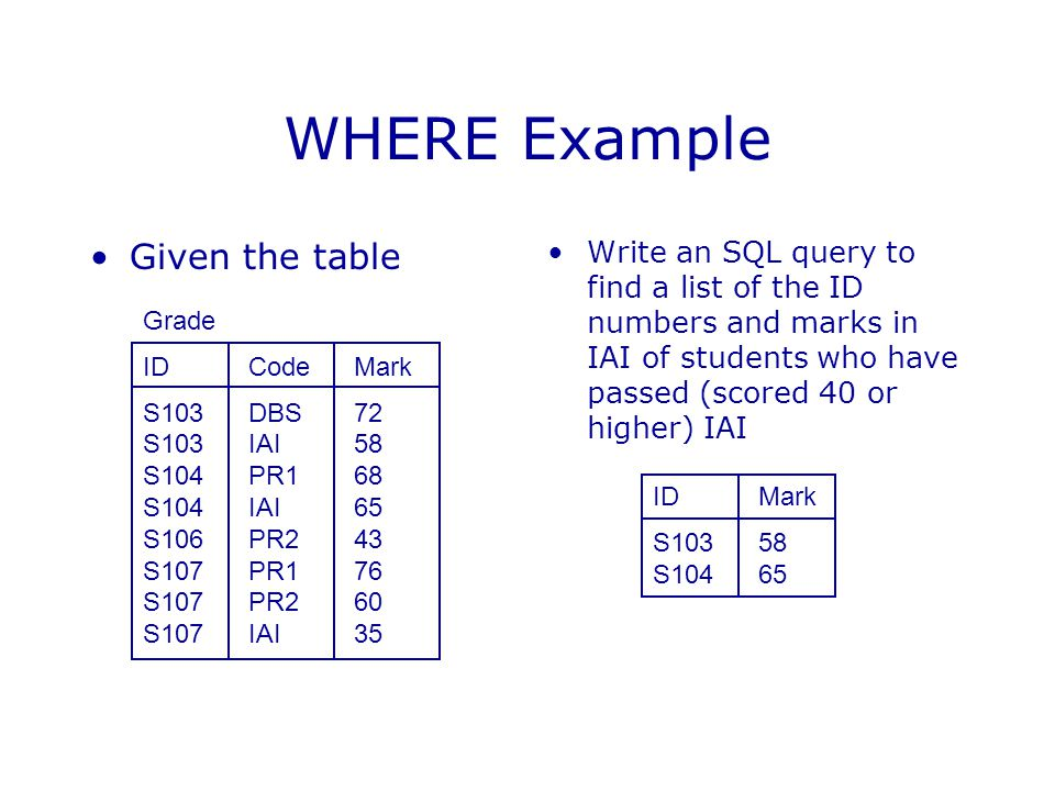 WHERE Example Given the table