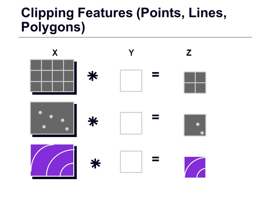 Clipping Features (Points, Lines, Polygons)