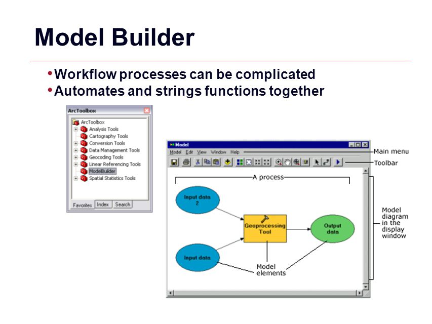 Model Builder Workflow processes can be complicated