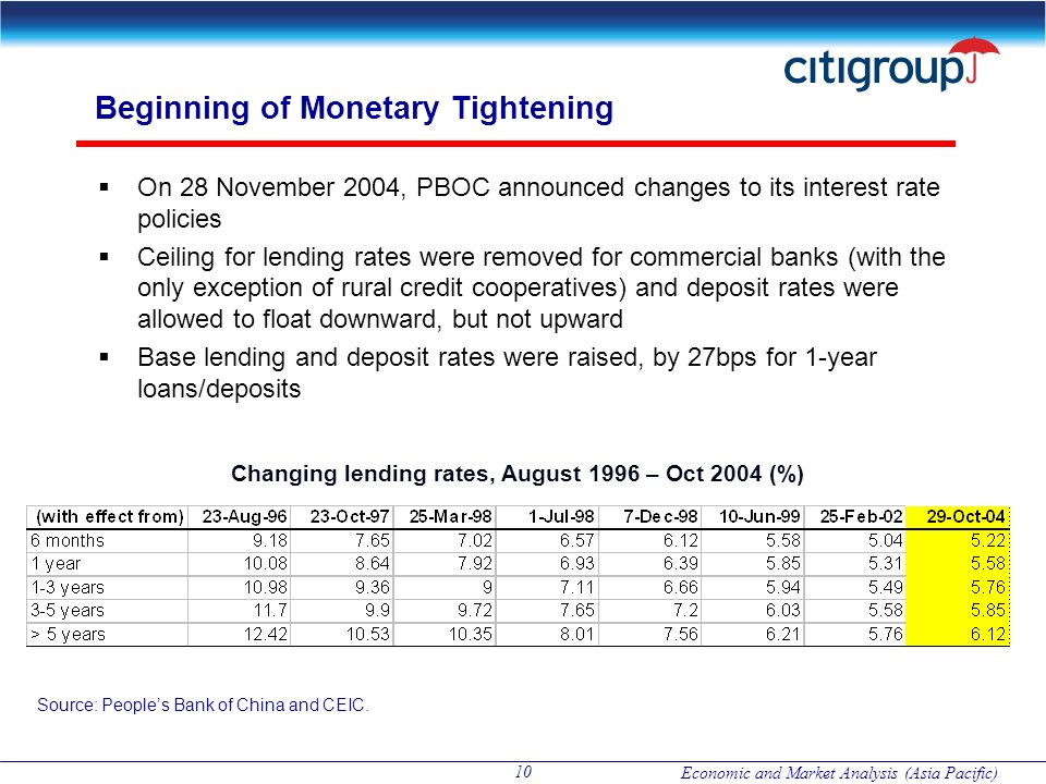 Beginning of Monetary Tightening