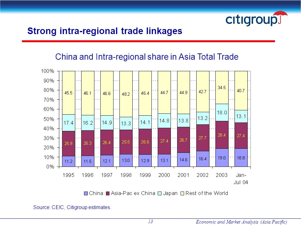 Strong intra-regional trade linkages