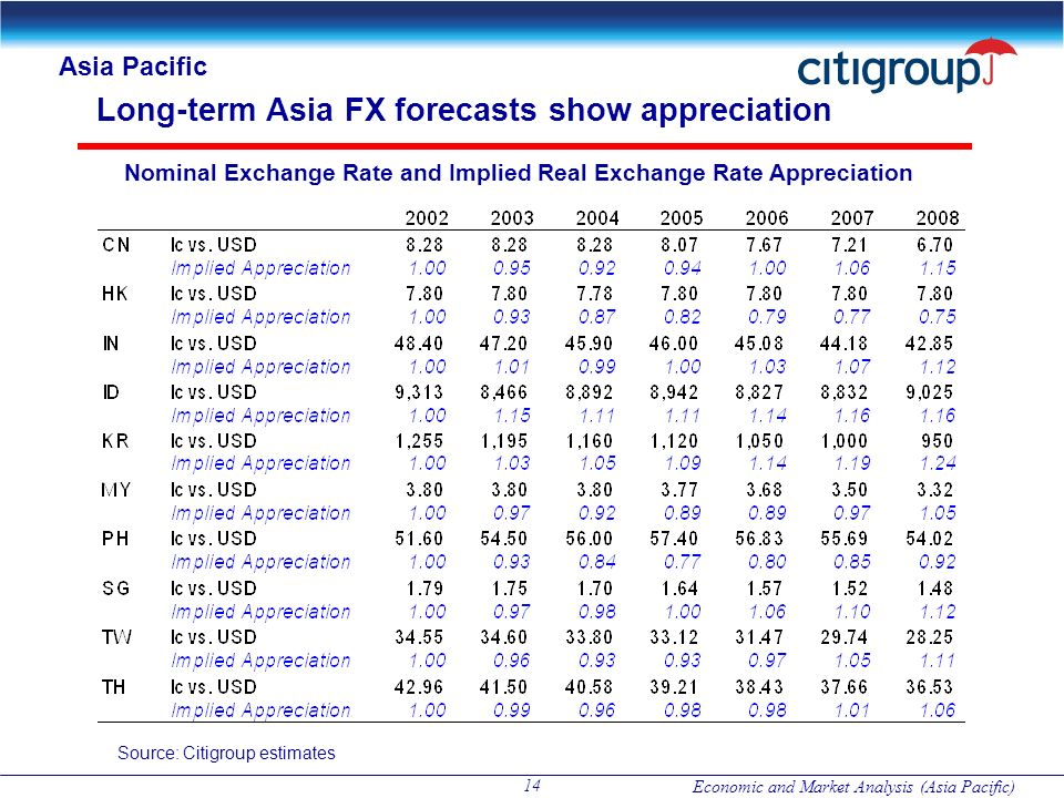 Long-term Asia FX forecasts show appreciation