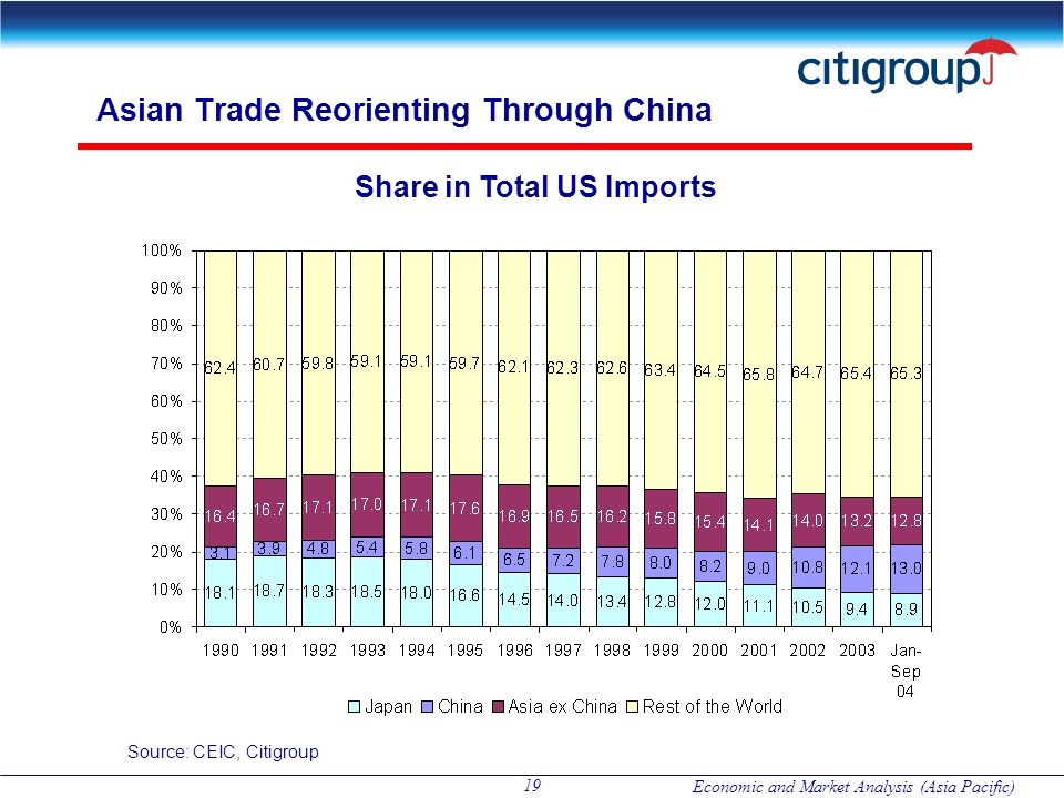 Asian Trade Reorienting Through China
