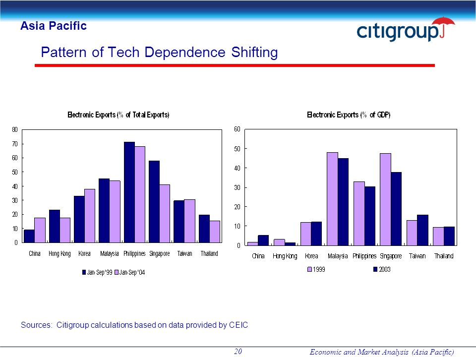 Pattern of Tech Dependence Shifting