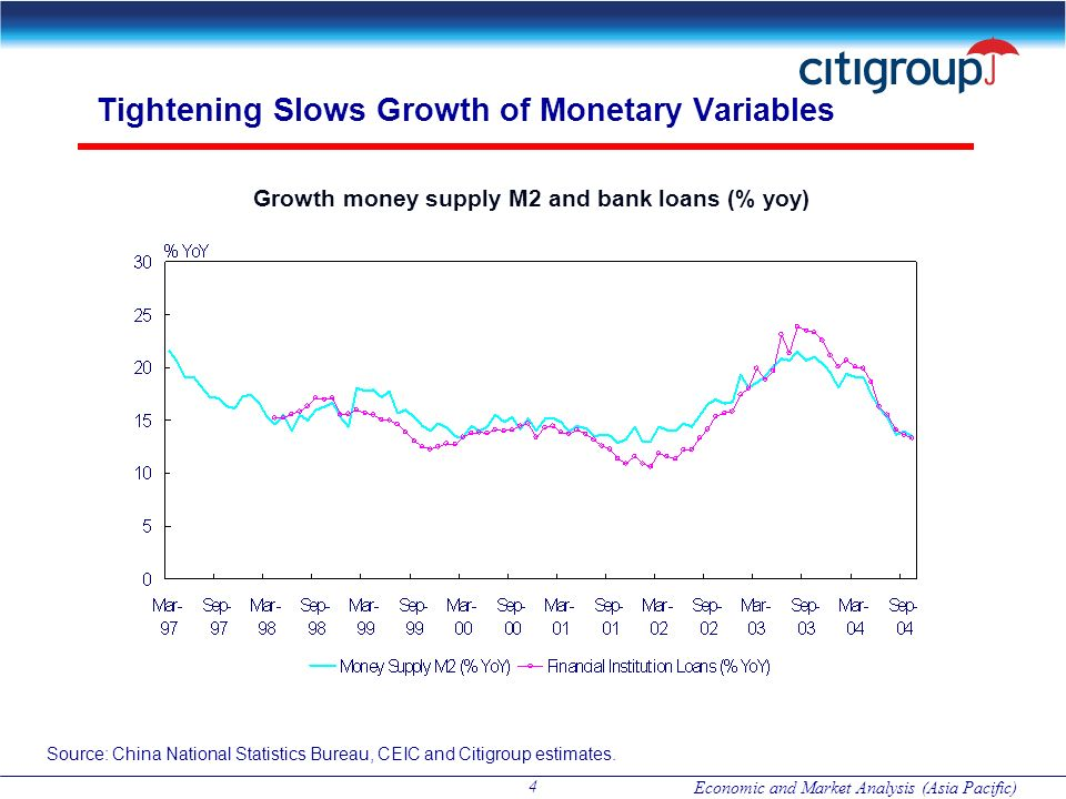 Tightening Slows Growth of Monetary Variables
