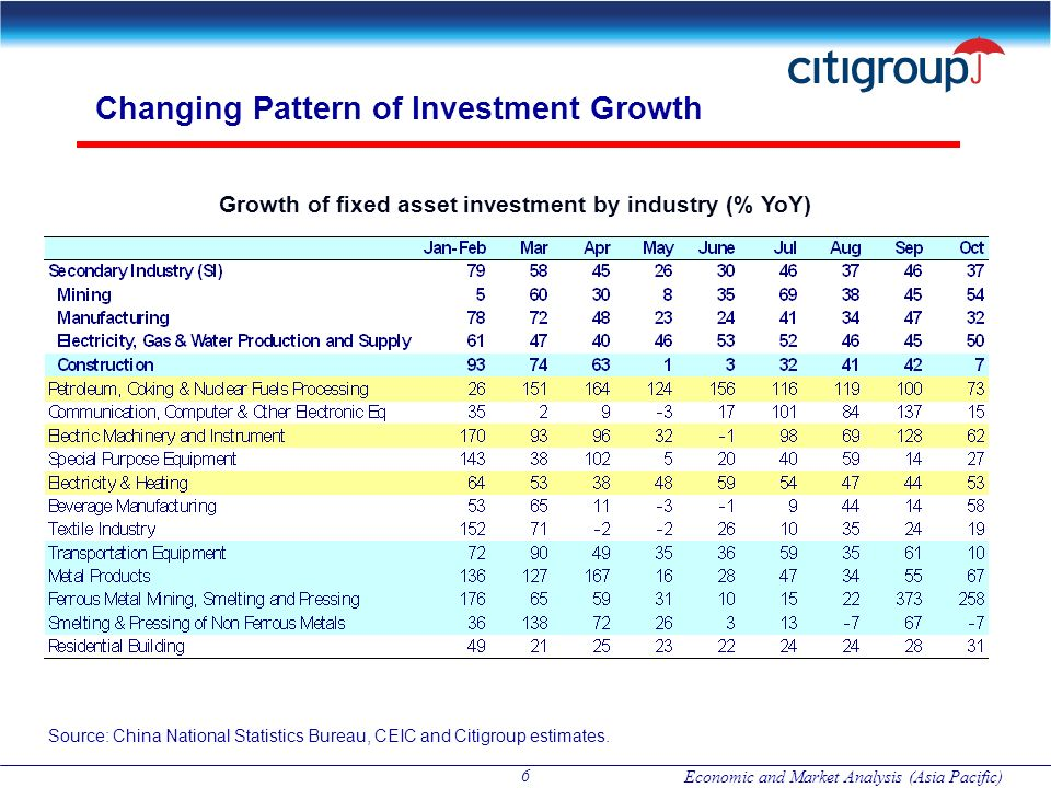 Changing Pattern of Investment Growth