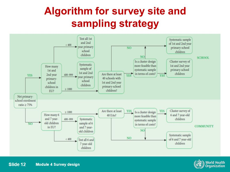 Algorithm for survey site and sampling strategy