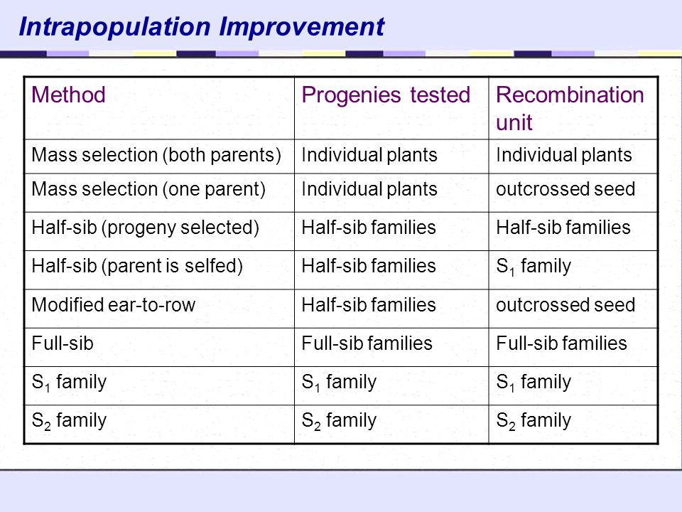 Intrapopulation Improvement