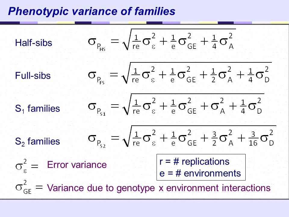Phenotypic variance of families