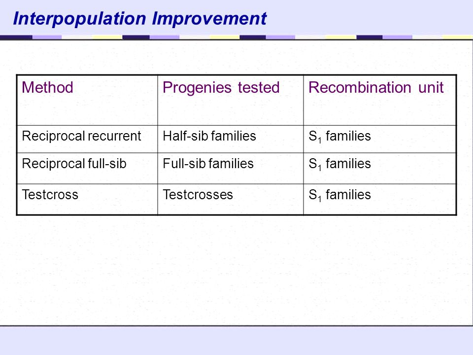 Interpopulation Improvement
