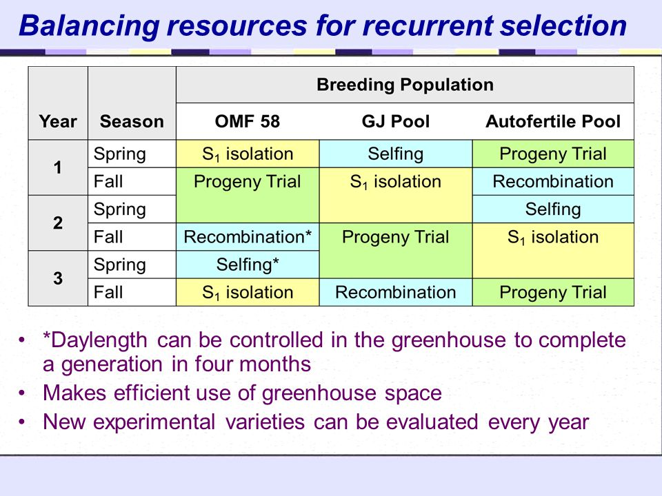 Balancing resources for recurrent selection