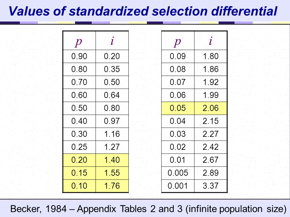 Values of standardized selection differential