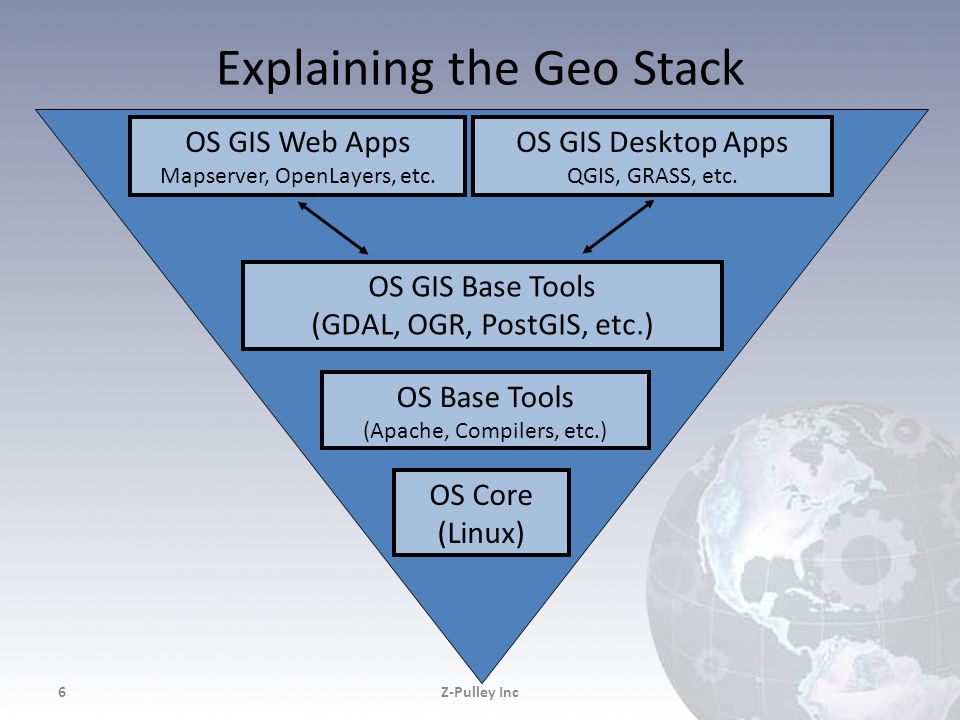 Explaining the Geo Stack