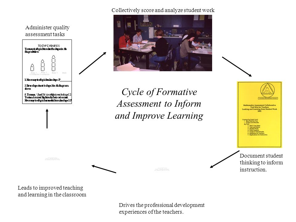Cycle of Formative Assessment to Inform and Improve Learning