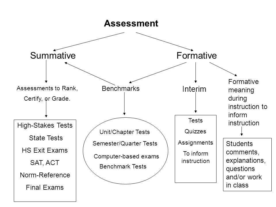 Assessments to Rank, Certify, or Grade.